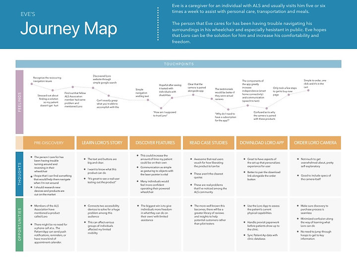 Journey Map Style #1 (1).jpg