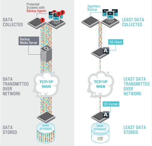 eficiente captura e armazenamento de dados
