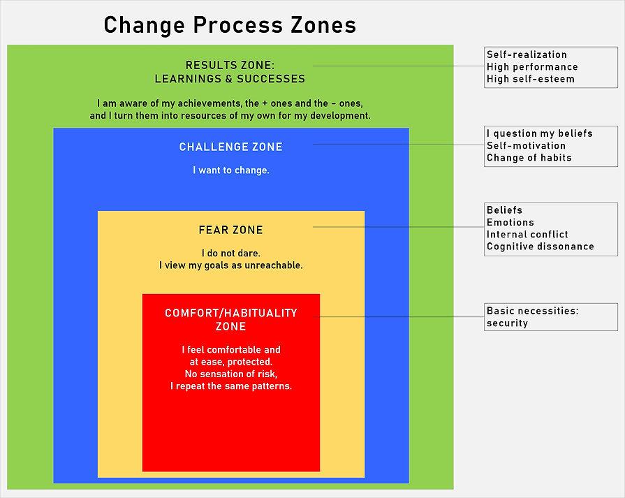 ZonasProcesoCambio2.jpg