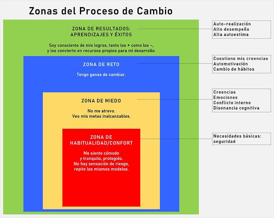 ZonasProcesoCambio.jpg