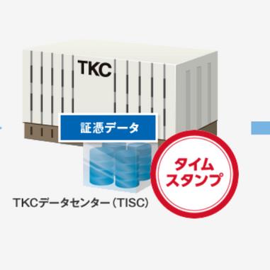TKCの最先端機能をフル活用しております。