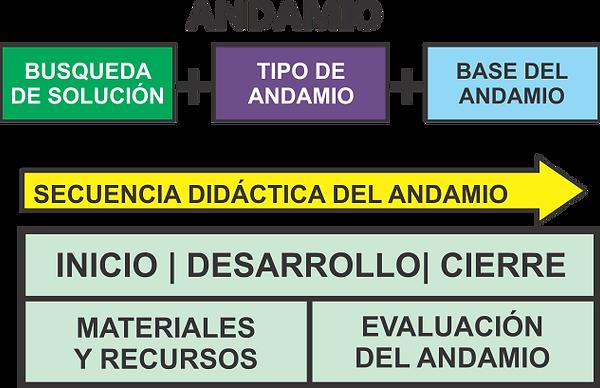 FORMULA ANDAMIO.png
