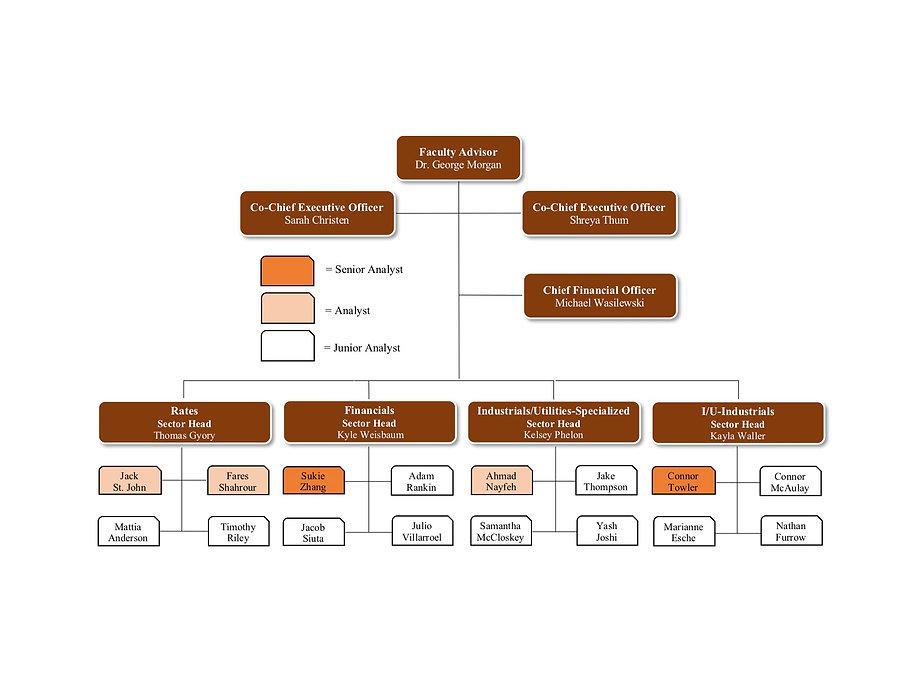 BASIS Org Chart F20.jpg