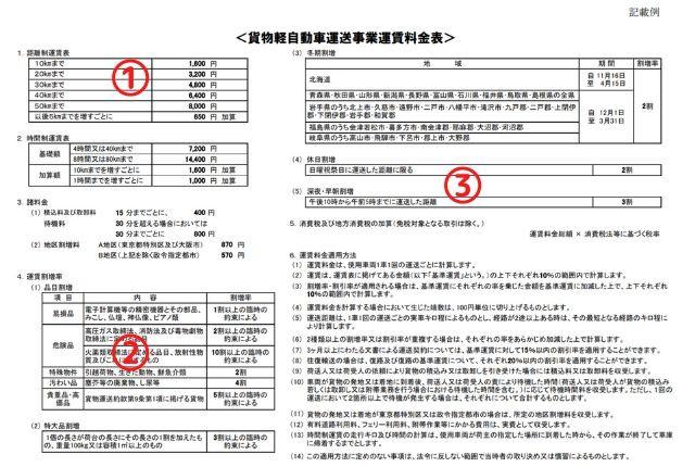 貨物軽自動車運送事業運賃料金表の記入方法