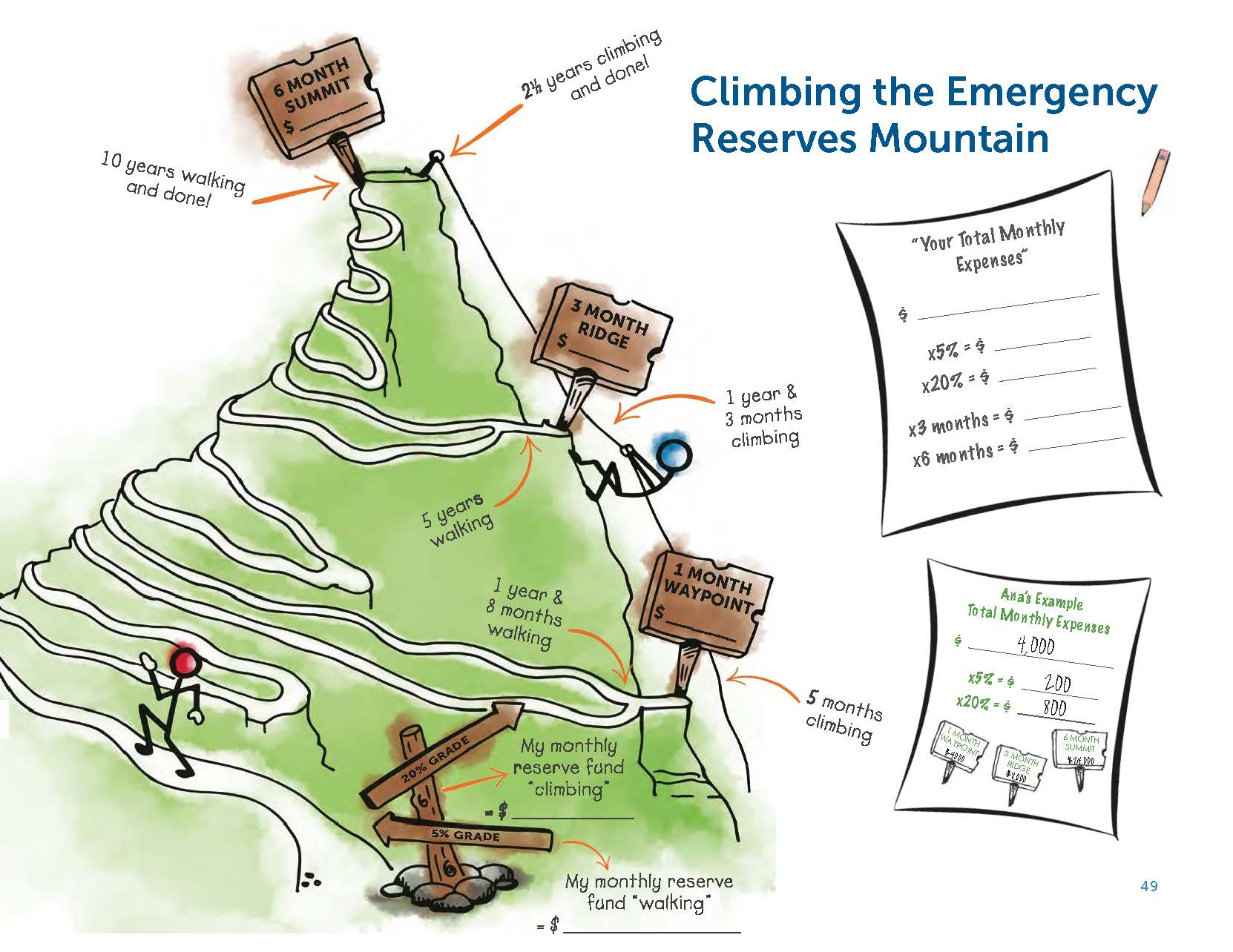Climbing the Emergency Reserves Moun