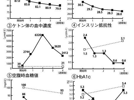 糖質制限するとケトン体が作られる(2020.11.1)