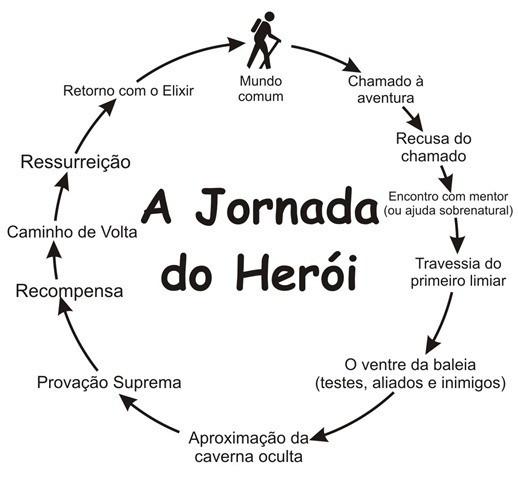 Douradinho e a jornada do herói