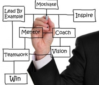 Coaching Employees for Growth