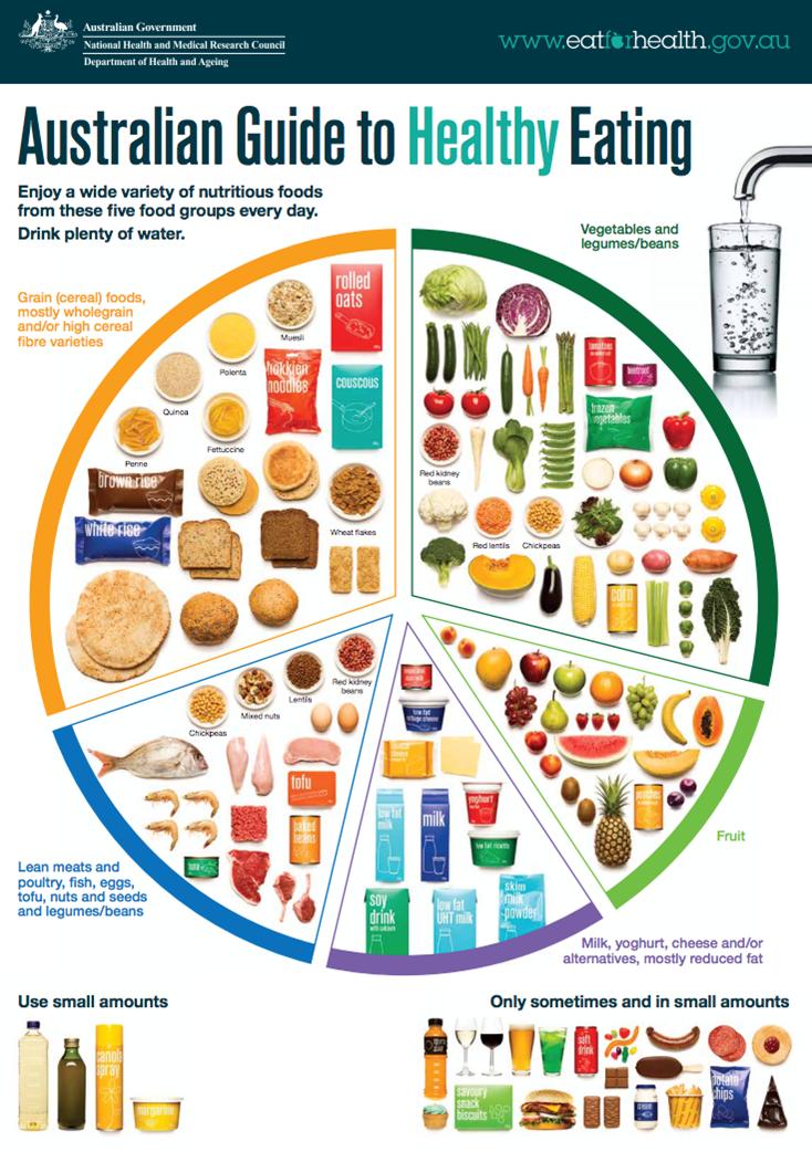 Australia Dietary Guidelines