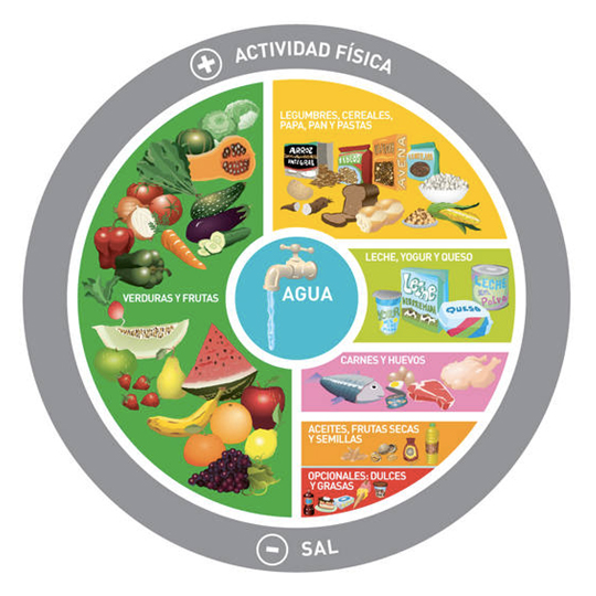 Argentina Dietary Guidelines