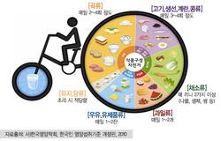 Republic of Korea Dietary Guidelines
