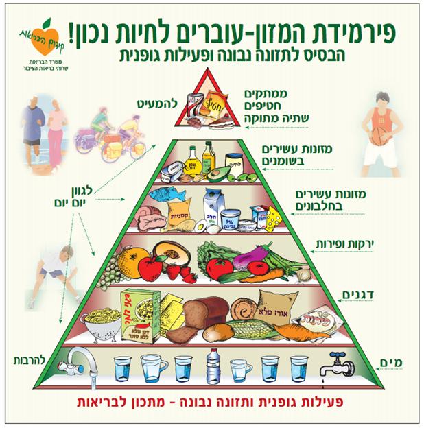 Israel Dietary Guidelines