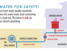 Water Safety in California Public Schools Following Implementation of School Drinking Water Policies