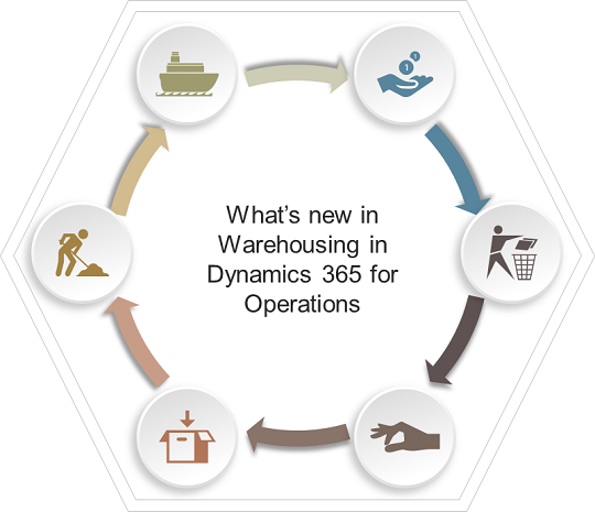 What's new in Microsoft Dynamics 365 for Operations, Part 2: Warehousing and mobile