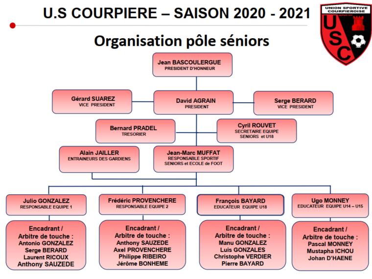 Organisation Pôle Séniors US COURPIÈRE