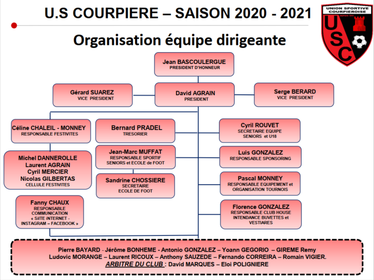 Organigramme Organisation ÉQUIPE DIRIGEANTE U S COURPIÈRE