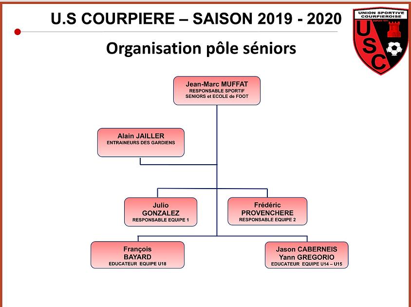 Organisation Pôle Séniors