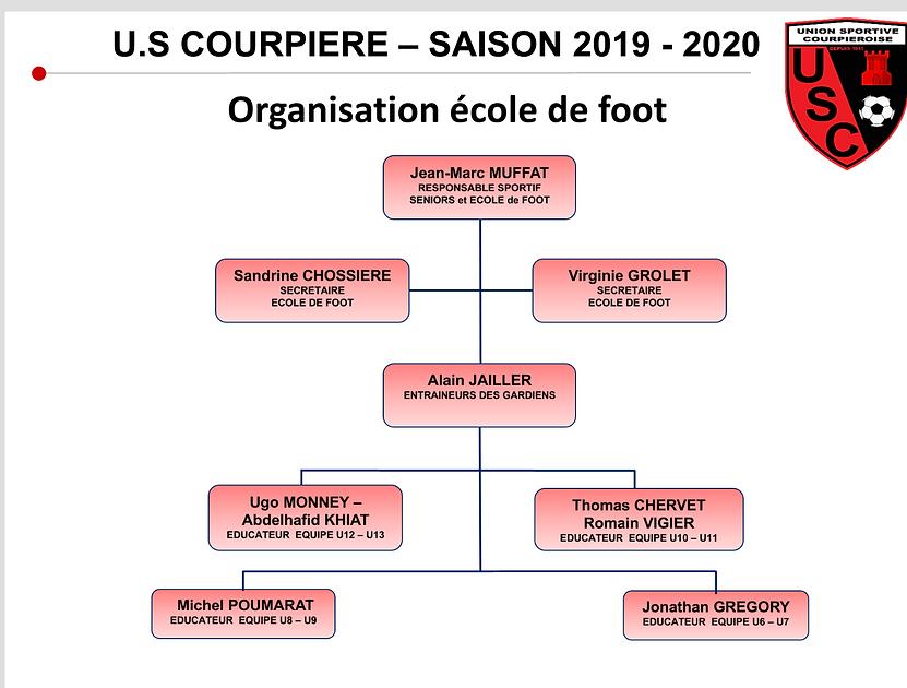 Organisation École de Foot