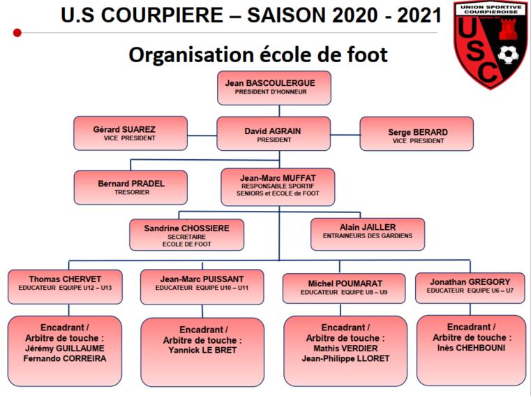 Organisation École de Foot. US COURPIÈRE