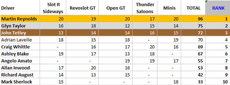 Table August30th 2021.png