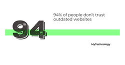 Outdated sites