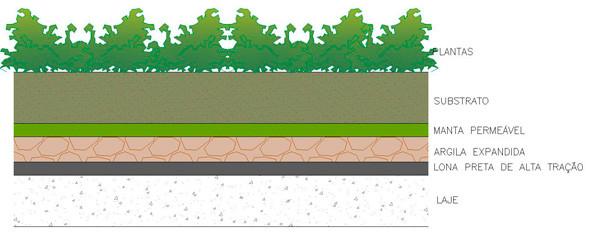 Estrutura em camadas de um telhado verde