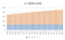 人口推移比較.jpg