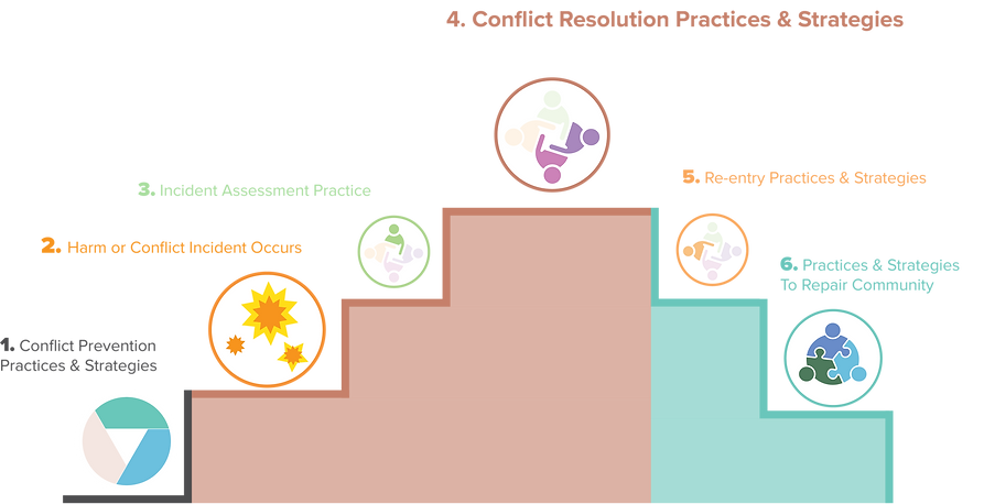 Conflict Resolution Framework.png