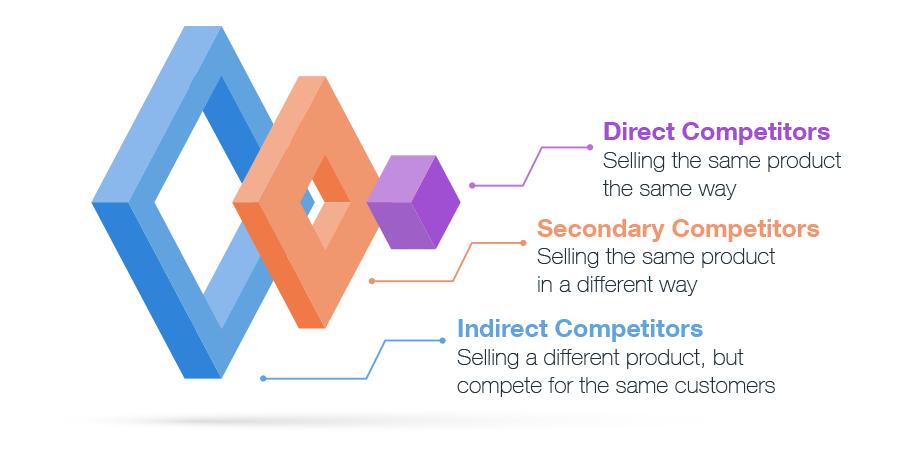 diagram direct competitors indirect competitors secondary competitors