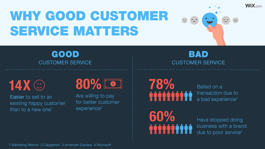 Why good customer service matters infographic