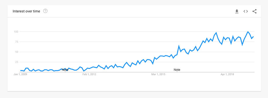 Google Trends Customer Journey Map