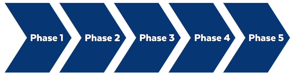 arrows depicting Phase 1 to Phase 5 in a linear fashion