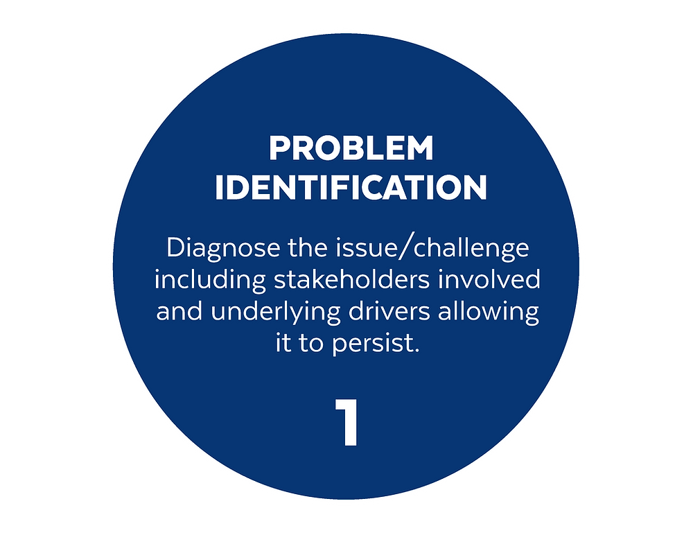 blue circle with number 1 Problem Identification and brief description