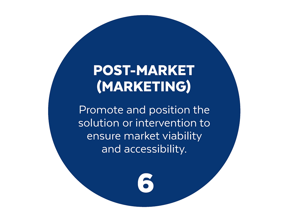 blue circle with number 6 Post-Market (Marketing) and brief description