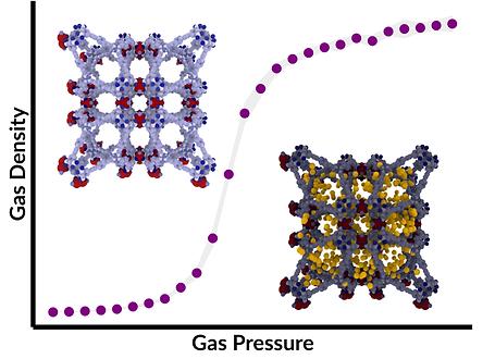 gas_density_pressure_graph.png