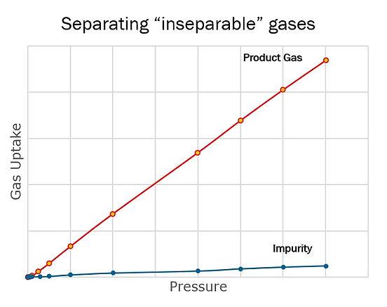 Inseparablegases.jpg