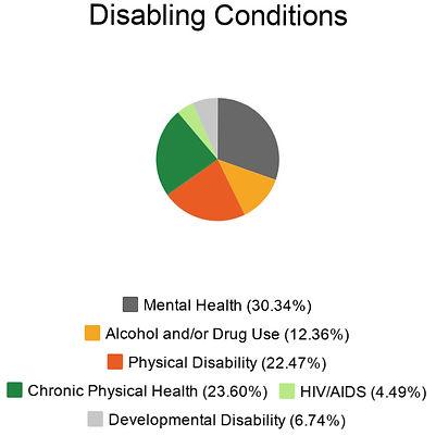 disabling conditions_ES.jpg