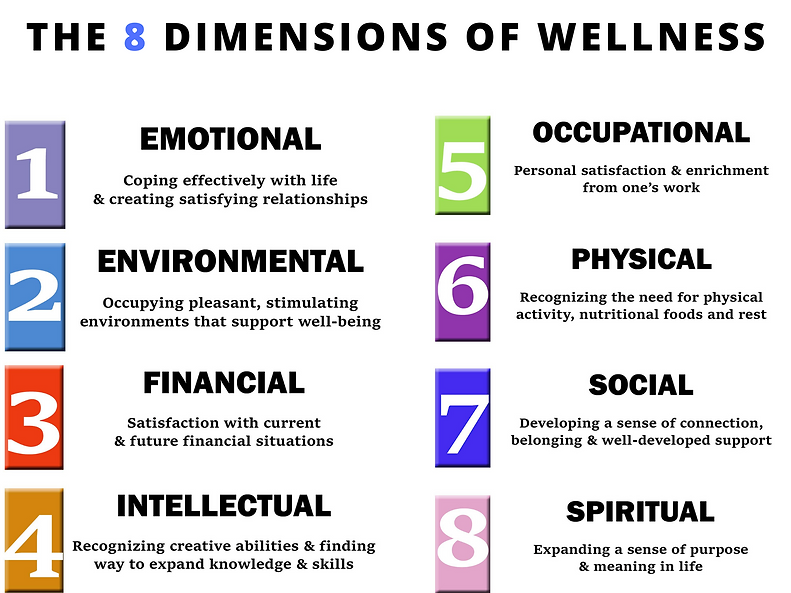 THE 8 DIMENSIONS OF WELLNESS CHT.png