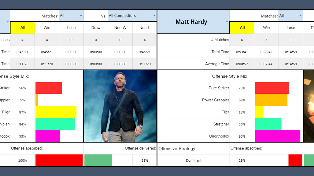 Christian vs Matt Stat Preview: Styles Make Fights #21