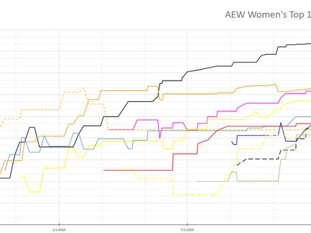 AEW Elo Rankings & Charts Q1 2021