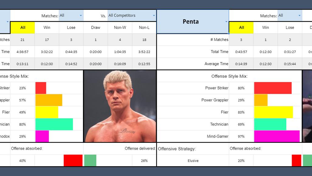 SMF11: Cody Rhodes vs Penta El Cero Miedo