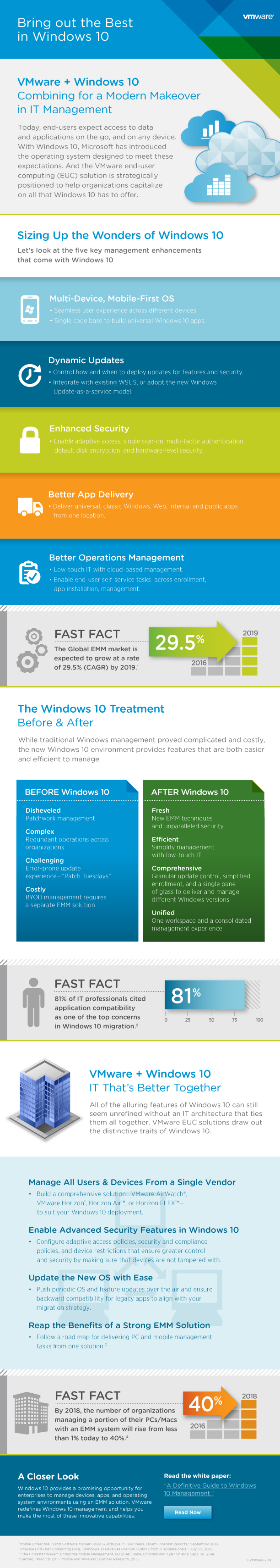 Infographic / VMware + Windows 10