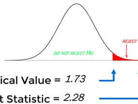 Hypothesis testing, T-Distribution.