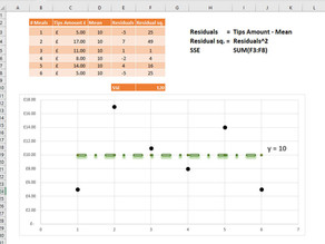 Linear regression analysis in Excel
