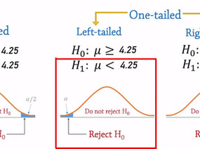 Hypothesis testing, p-value, test statistic, z-score.