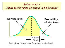 Three Ways of Reducing Inventory Safety Stock