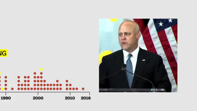 This timeline shows confederate monument
