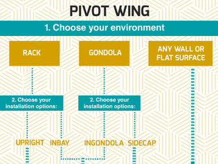 How to choose your PivotWing?