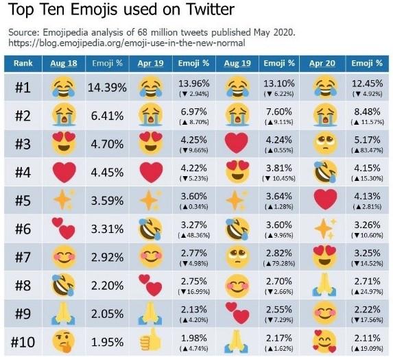 Top Ten Emojis Used on Twitter