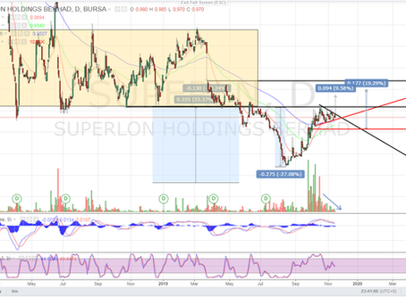 SUPERLN (7235) - Technical Analysis
